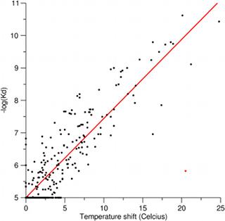 Correlation between temperature shift and -log(Kd)