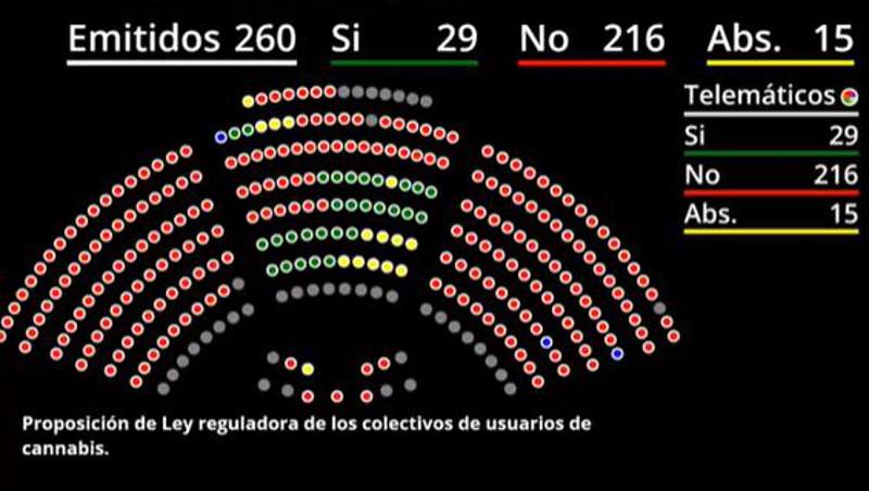 El Senado rechaza la Regulación del Autocultivo y Asociaciones Cannábicas
