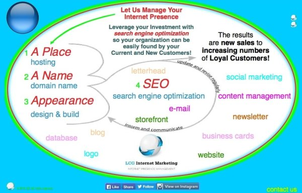 Small Business 'DesignBuildSEO' Custom Designed Website Package