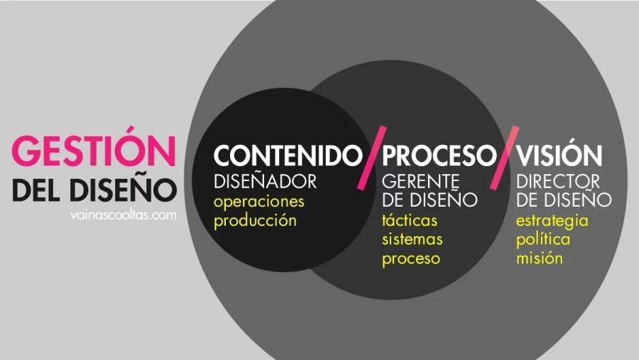 gestion del diseño