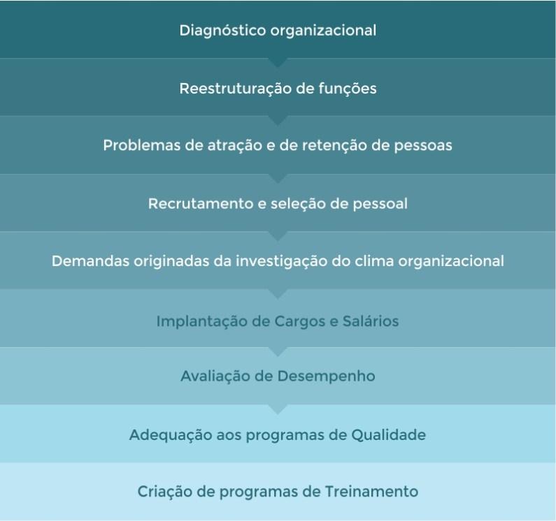 Situações que demandam Descrição e Perfil de Cargos