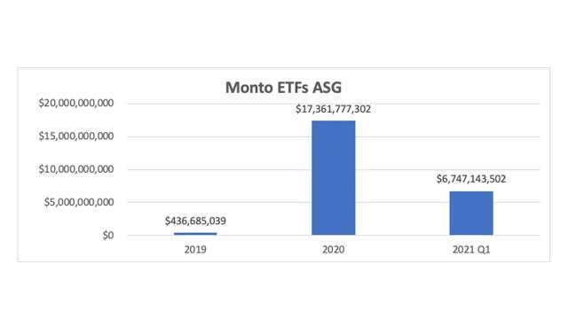 Monto ETFs ASG BMV