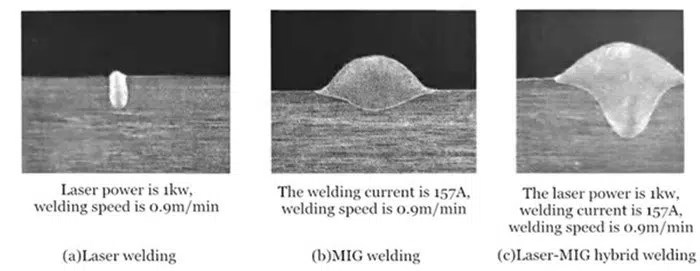Comparison of weld cross-sectional shape of different welding processes of 1Cr18Ni9Ti stainless steel plate (6mm thickness)
