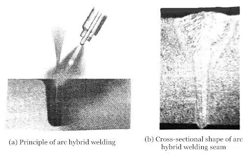 Principle of laser arc hybrid welding and typical weld cross-sectional shape