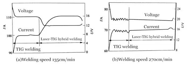 Waveforms of arc voltage and welding current in pure TIG welding and laser-TIG hybrid welding