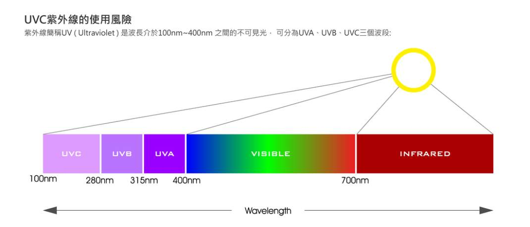 UVC紫外線的使用風險