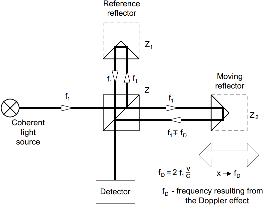 The Rules Of Laser Displacement Measurements