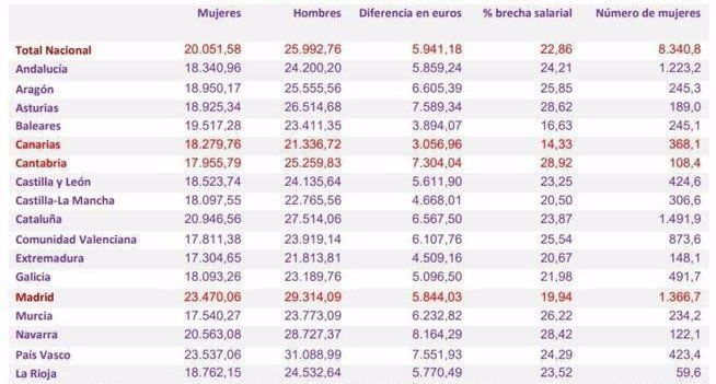brecha-salarial 2015