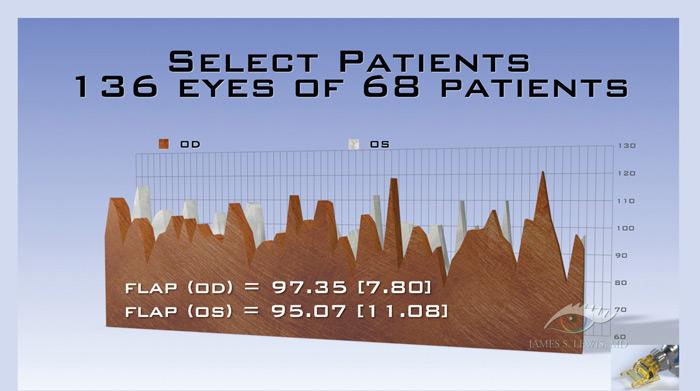 Select Patients
