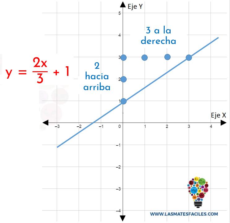 ejemplo de graficar funciones lineales sólo mirando la variación