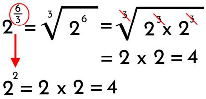 demostración de potencias de exponente racional