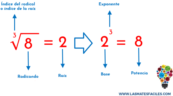 ejemplo de la relación entre la radicación y la potenciación