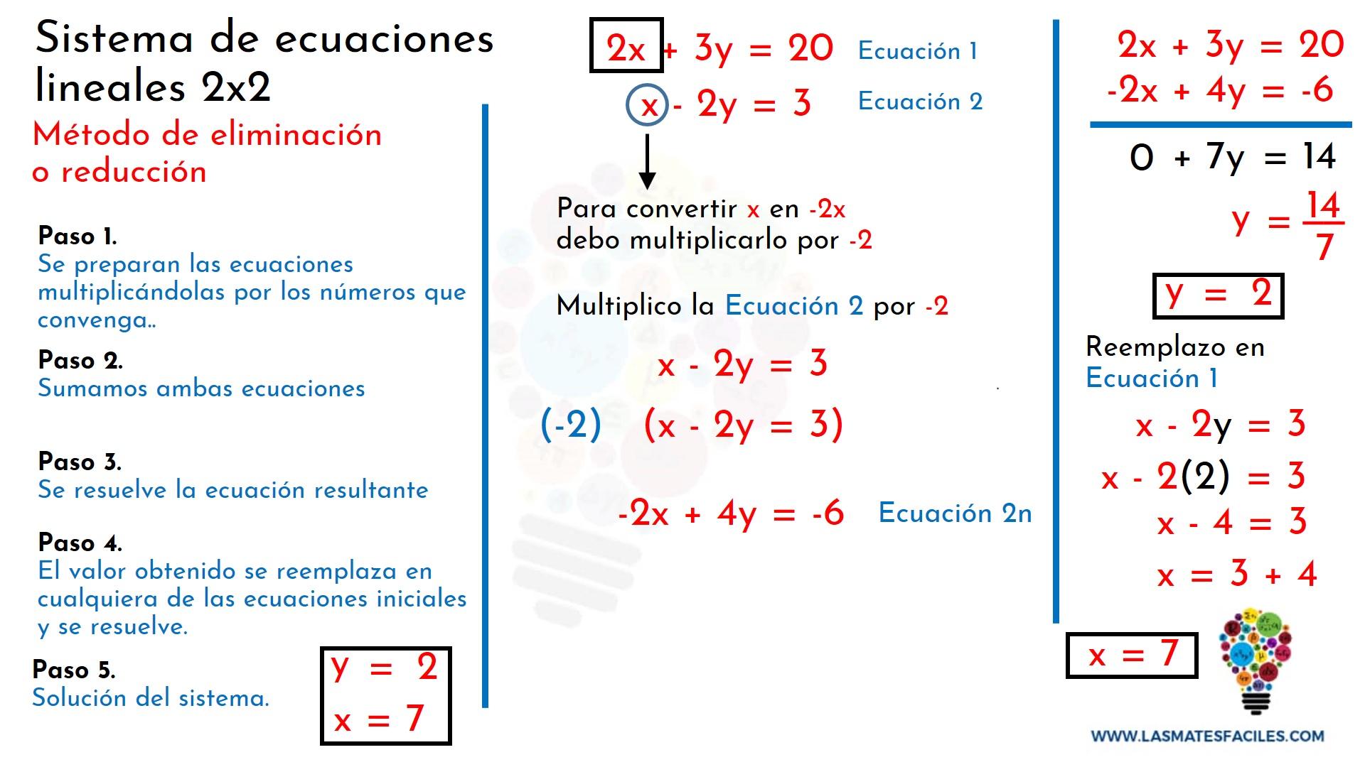 Sistema De Ecuaciones 2x2 Método De Eliminación Reducción Mates Fáciles