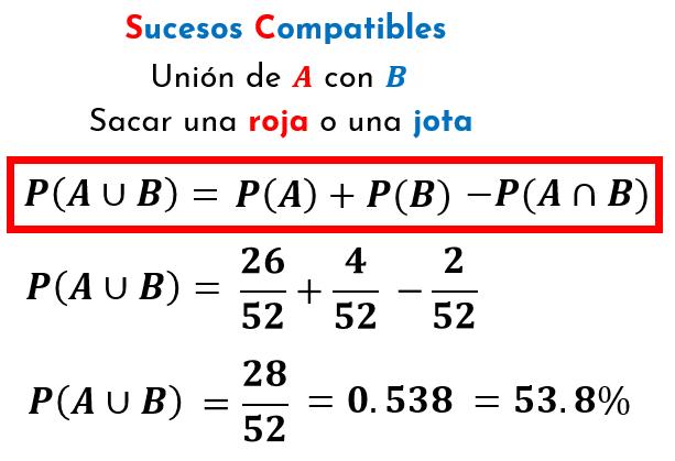 fórmula de la unión de sucesos compatibles, aplicado al ejercicio de la unión de las cartas rojas con las jotas de la baraja de póker