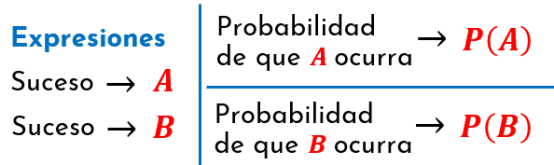 Expresiones para los sucesos A y B, y sus respectivas probabilidades de ocurrencia antes de abordar la probabilidad condicional