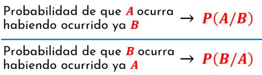 Expresiones para la probabilidad de la ocurrencia de un suceso condicionado a otro suceso Expresiones para los sucesos A y B, y sus respectivas probabilidades de ocurrencia antes de abordar la probabilidad condicional