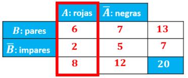 explicación de la columna del suceso A en la tabla de contingencia