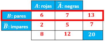 explicación de la fila del suceso B en la tabla de contingencia