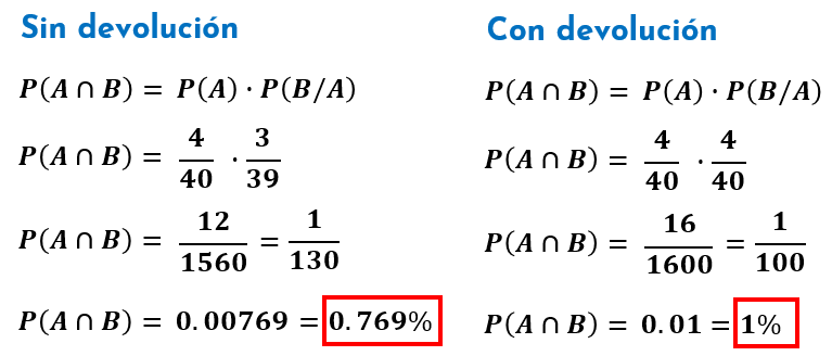 cálculo de la probabilidad condicional: con y sin devolución