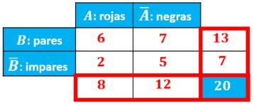 explicación del resultado total de la tabla de contingencia