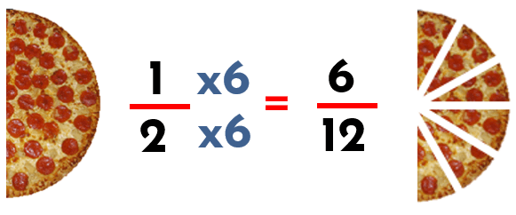fracciones equivalentes por amplificación por seis