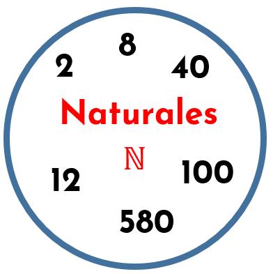conjunto de los números naturales