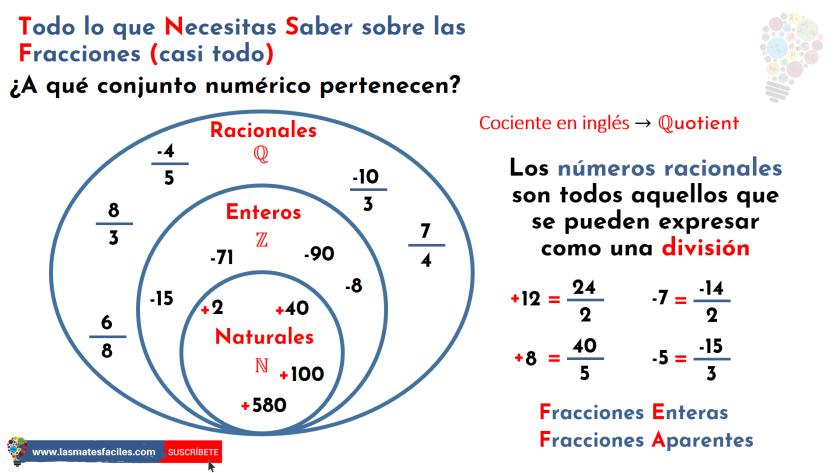 A Qué Conjunto Numérico Pertenecen Las Fracciones Mates Fáciles