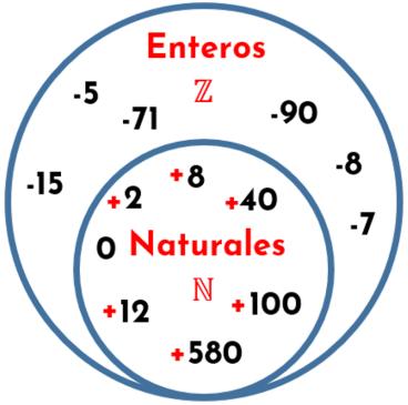 Conjuntos numéricos. conjunto de los números enteros