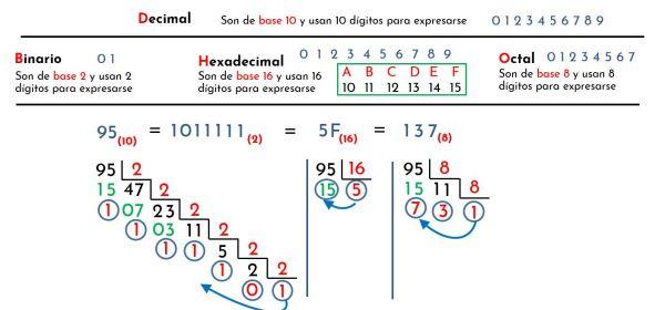 convertir decimal a binario