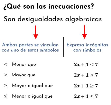 ¿Qué son las inecuaciones? diferencia entre ecuaciones e inecuaciones
