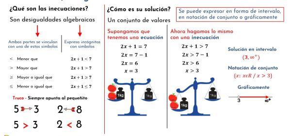 inecuaciones desigualdades e intervalos