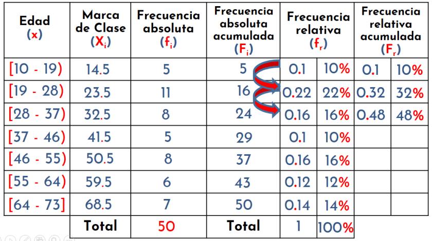 cálculo frecuencia relativa acumulada paso a paso