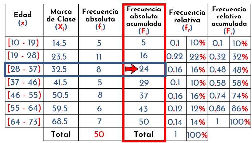 identificar intervalo del decil
