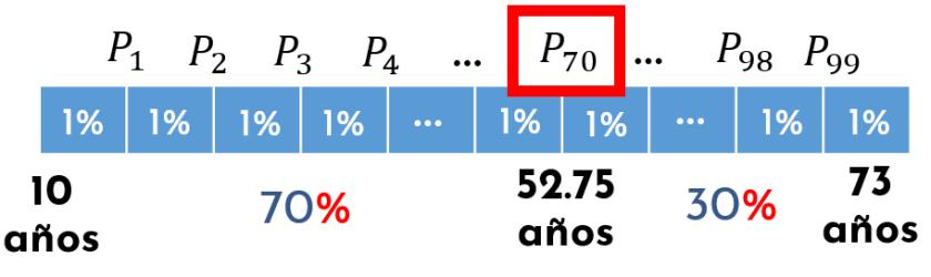 percentiles ejemplos resueltos paso a paso
