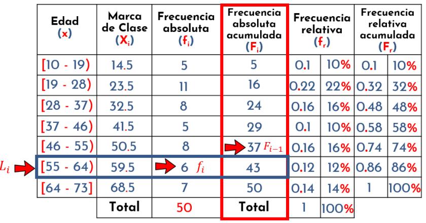 identificando valores para la ecuación del cuartil