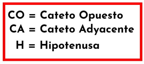 símbolos de la hipotenusa y los catetos opuesto y adyacente