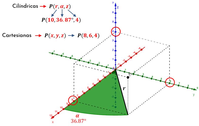 convertir coordenadas cilíndricas a coordenadas cartesianas gráficamente