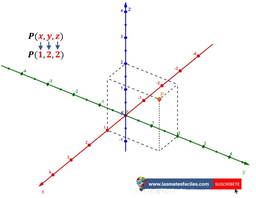 ejemplo de coordenada cartesiana en el espacio