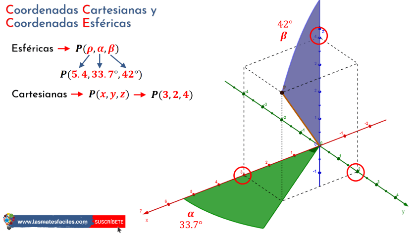 coordenada cartesiana a esférica