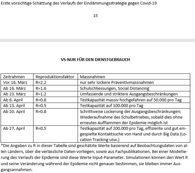 Anfang April wurde ein Strategiepapier des Innenministeriums gelaekt, bei dem es um die Kommunikationsstrategie der Regierung bezüglich der Coronakrise geht.