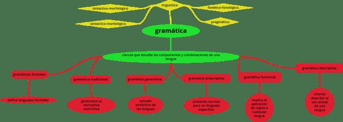 Algunos aspectos de sintaxis oracional