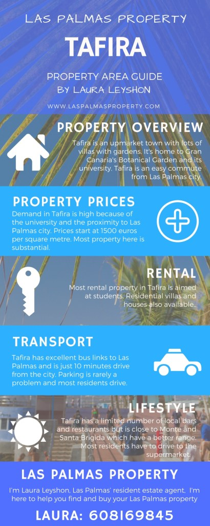 Infographic guide to the Tafira property area on the outskirts of Las Palmas de Gran Canaria city