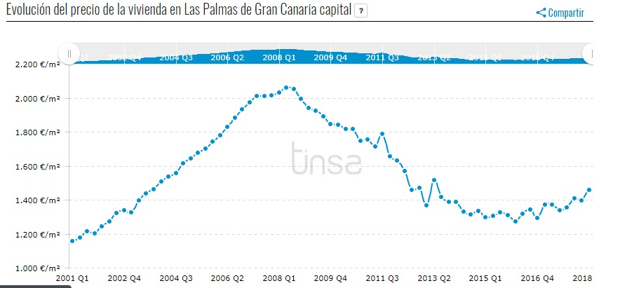 Las Palmas property prices: Historical prices in Las Palmas