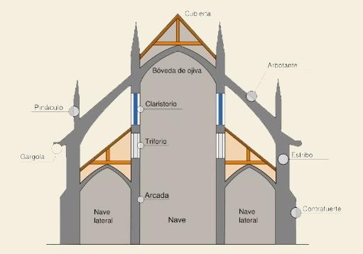 Arquitectura gótica dibujos