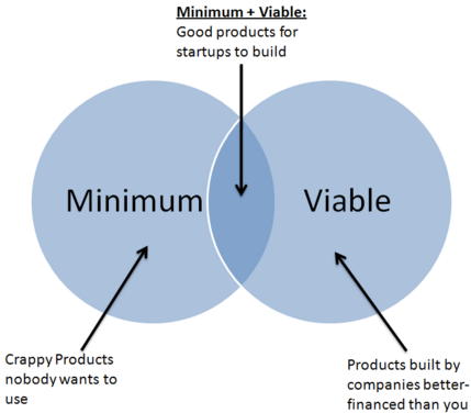 Minimum viable product image from http://gotentrepreneurs.com/jenner-and-nest/