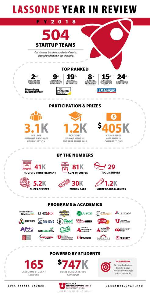 Lassonde Year in Review Infographic