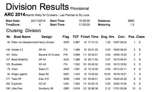 ARC 2014 Division Results boat 40