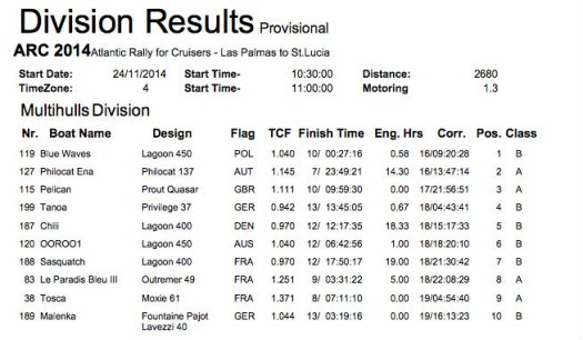 ARC 2014 Division Results