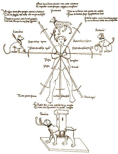 L'immagine più nota del Flos Duellatorum è il diagramma delle sette spade