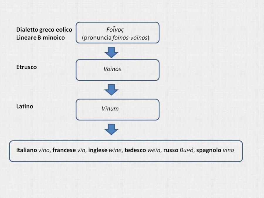 ipotesi linguistica